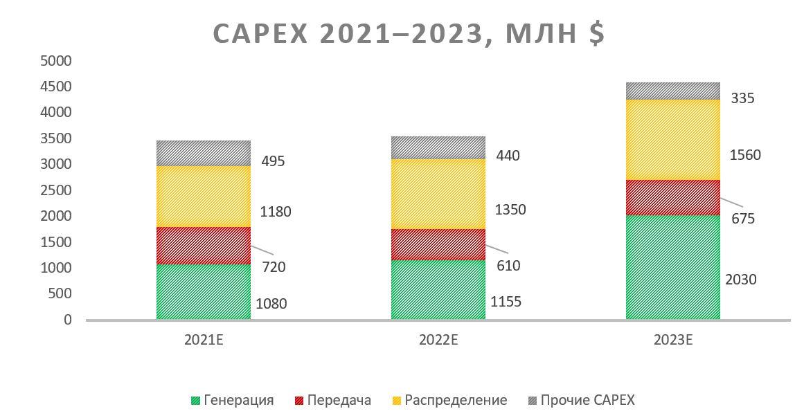 Прогнозы 2021-2023 по капитальным затратам Entergy