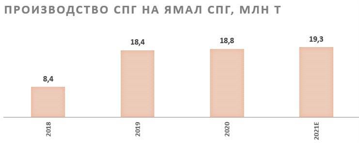 Производство природного газа на Ямал СПГ