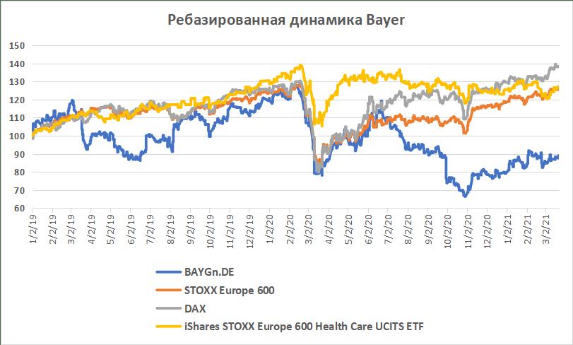 Ребазированная динамика акций Bayer