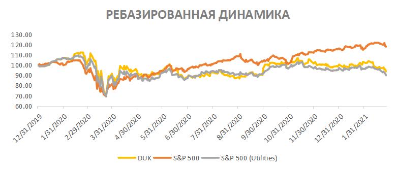 Ребазированная динамика акций Duke Energy на фондовом рынке