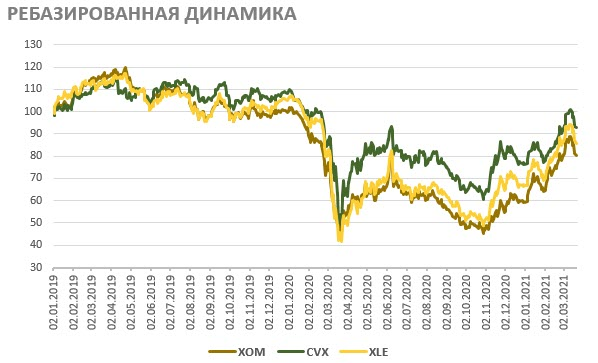 Ребазированная динамика акций Exxon Mobil