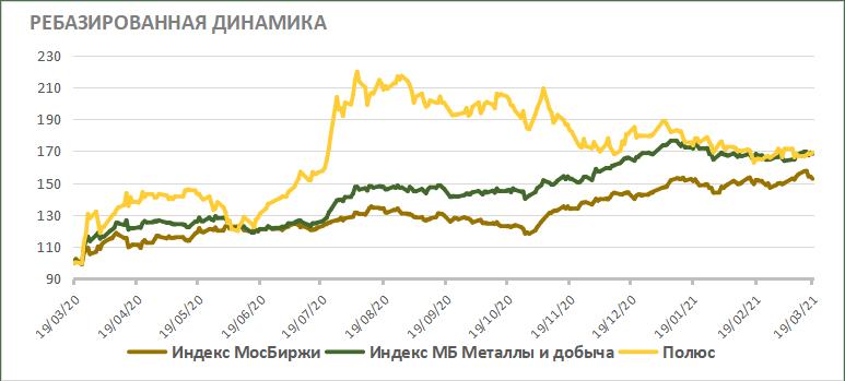 Ребазированная динамика акций Полюса