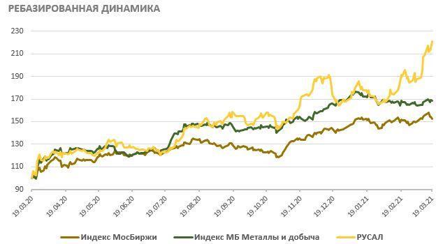Ребазированная динамика акций РУСАЛа