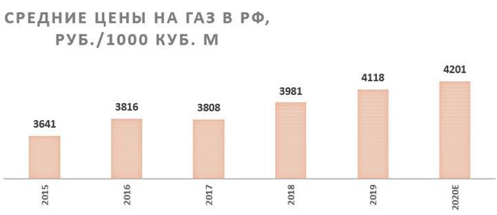 Средние цены на газ в Российской Федерации