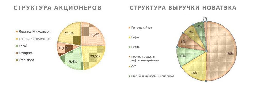 Структура акционеров и выручки НОВАТЭКа