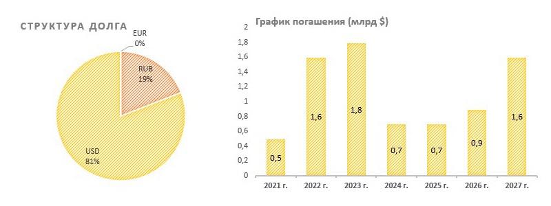 Структура долга РУСАЛа и график его погашения