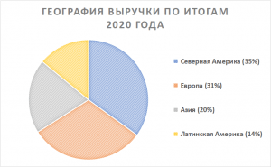 Структура выручки Bayer по регионам