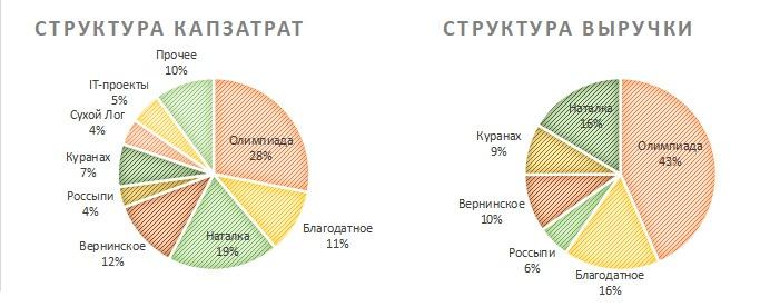 Структура затрат и выручки Полюса по сегментам