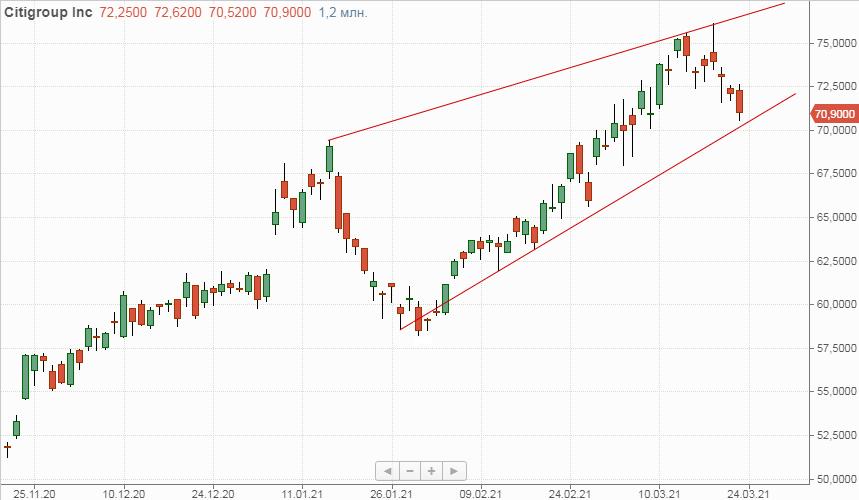 Техническая картина акций Citigroup