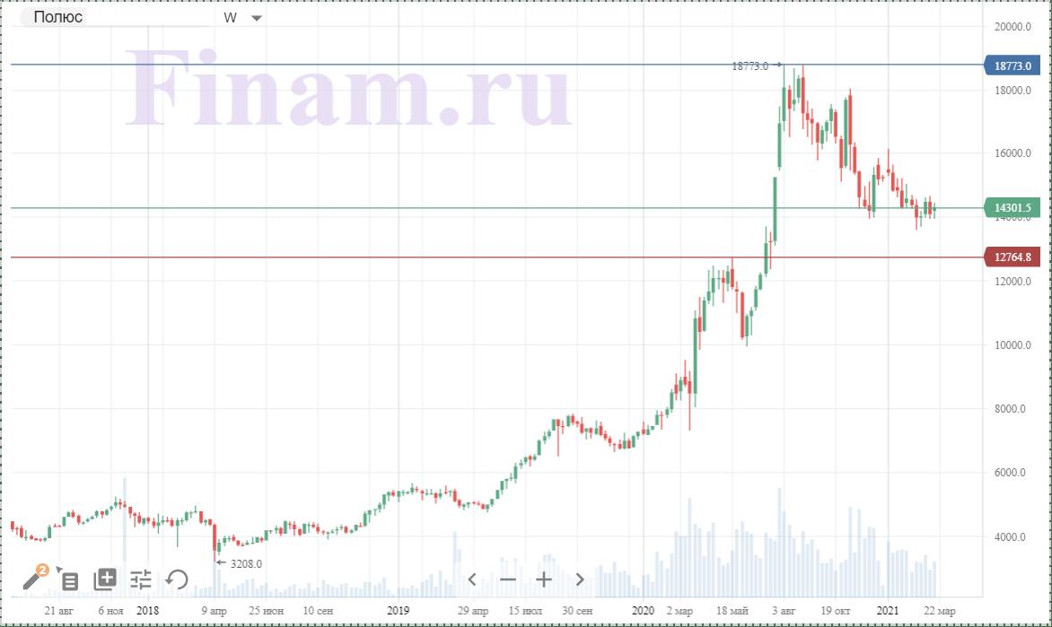 Техническая картина акций Полюса