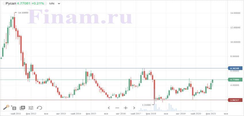 Техническая картина акций РУСАЛа за месяц