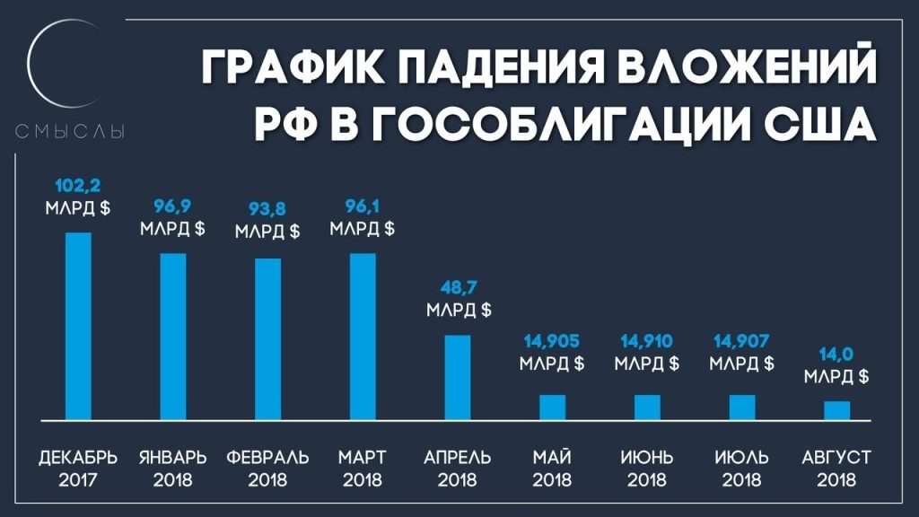 ценные бумаги казначейства сша на балансе российской федерации