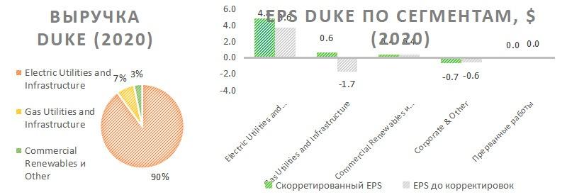 Выручка 2020 Duke Energy и её прибыль по сегментам