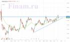 Техническая картина акций Транснефти
