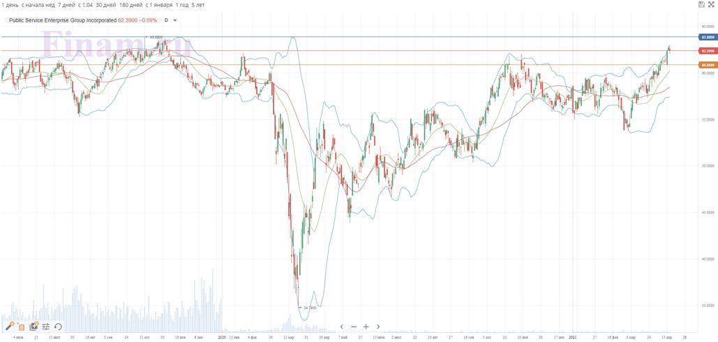 Техническая картина акций PSEG