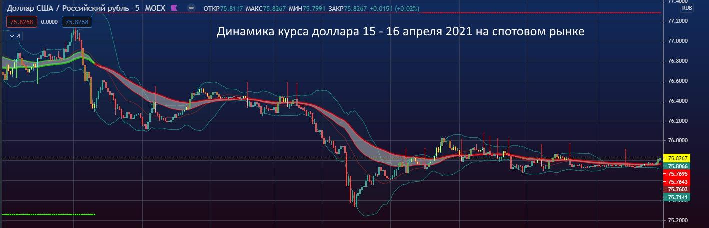 Динамика курса доллара за 15-16 апреля 2021 на спотом рынке на Московской бирже