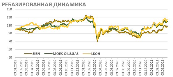Акции «Газпром нефти» на фондовом рынке