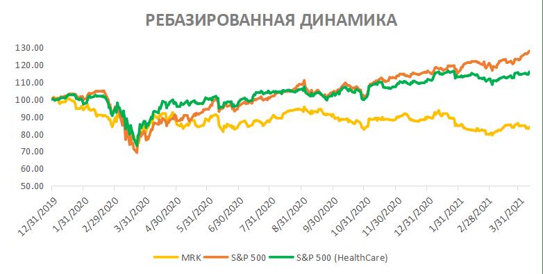 Акции Merck&Co на фондовом рынке