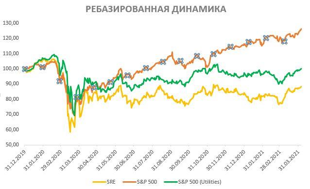Акции Sempra Energy на фондовом рынке