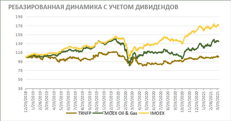 Акции Транснефти на фондовом рынке