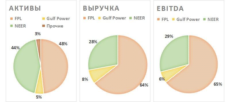 Бизнес-сегменты NextEra Energy