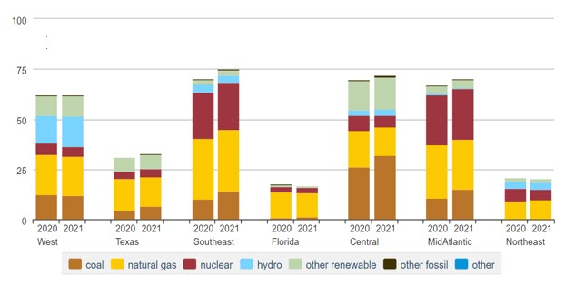 Цены, уплачиваемые электростанциями PSEG