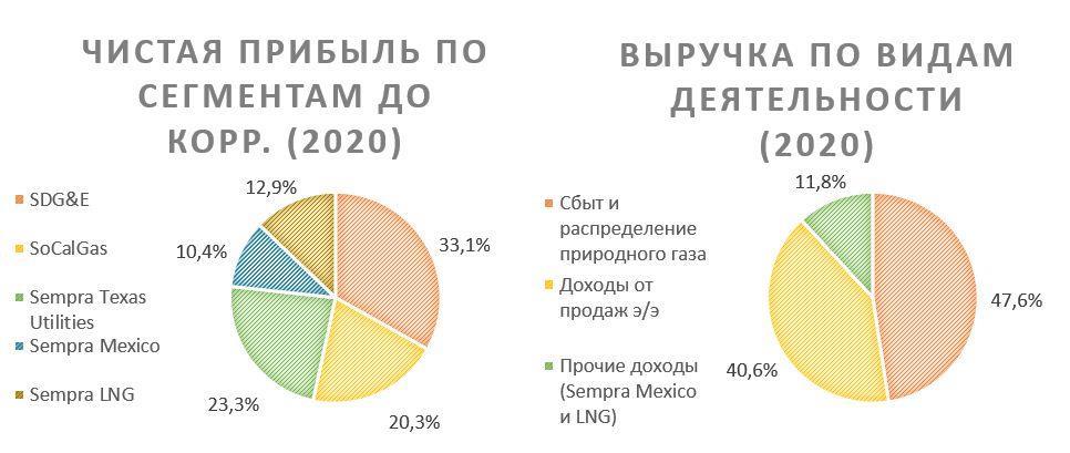 Чистая прибыль Sempra Energy по сегментам и выручка по видам деятельности