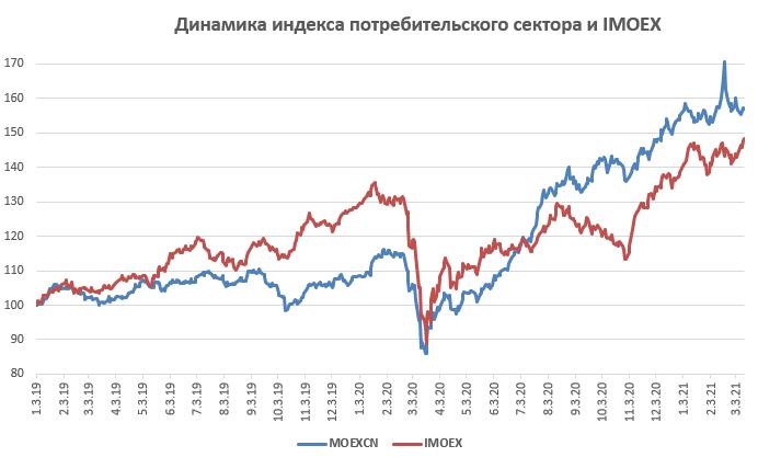 Динамика индекса потребительского сектора и IMOEX