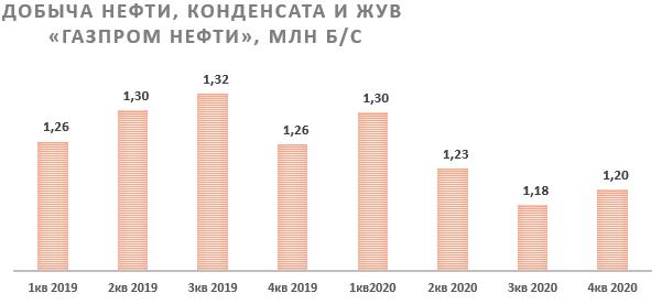 Добыча нефти, конденсата и ЖУВ «Газпром нефти»