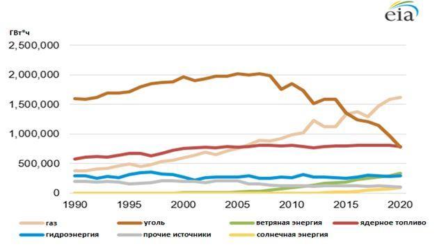 Генерация Э/Э в США 1990–2020