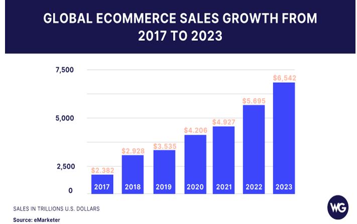 Глобальный рост продаж электронной коммерции
