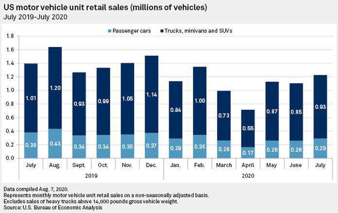 График покупок автомобилей в США