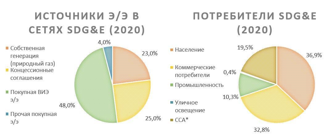Источники Э/Э Sempra Energy и её потребители