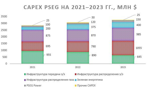 Капитальные затраты  PSEG