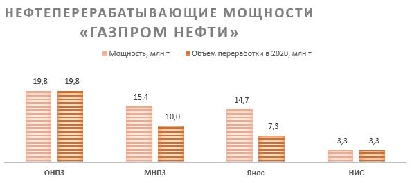 Нефтеперерабатывающие мощности «Газпром нефти»