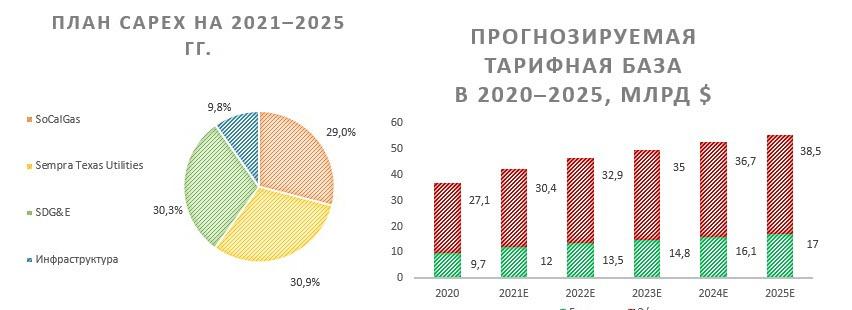 План CAPEX и прогнозируемая тарифная база Sempra Energy