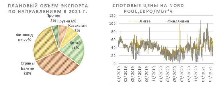 Плановый объём экспорта Интер РАО по направлениям и спотовые цены