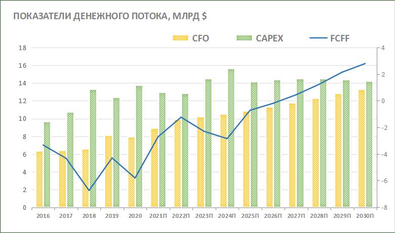 Показатели денежного потока NextEra Energy
