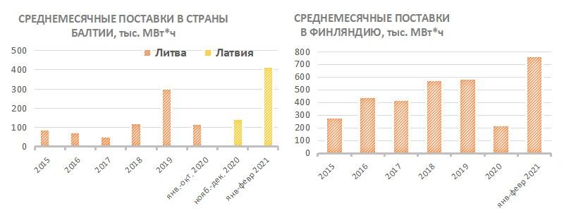 Поставки Интер РАО в страны Балтии и в Финляндию