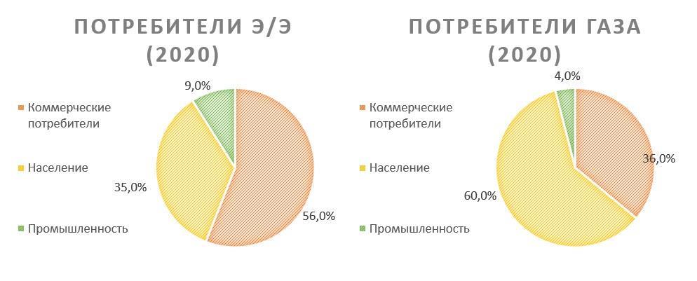 Потребители PSEG