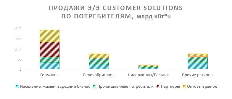 Продажи электроэнергии Customer Solutions E.On по потребителям