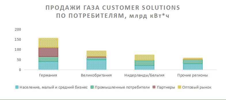 Продажи газа Customer Solutions E.On по потребителям