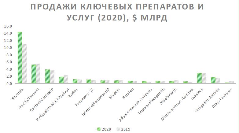 Продажи ключевых препаратов и услуг Merck&Co