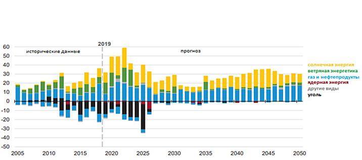 Прогноз EIA по изменению генерации Э/Э в США