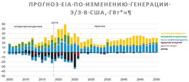 Прогноз EIA по изменению генерации электроэнергии в Америке