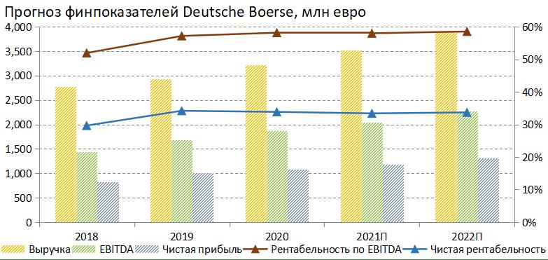 Прогноз финпоказателей Deutsche Boerse