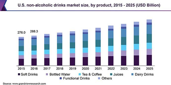Прогноз продаж индустрии напитков