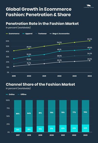 Прогноз продаж одежды и обуви