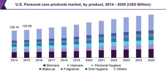 Прогноз продаж товаров бытовой химии