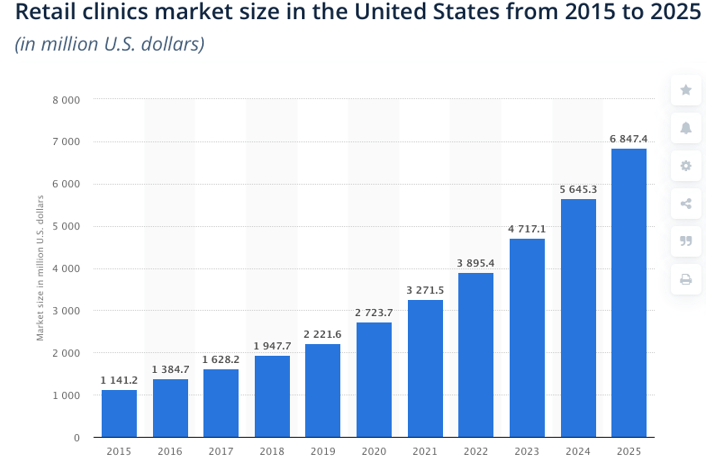 Размер рынка розничных клиник Америке